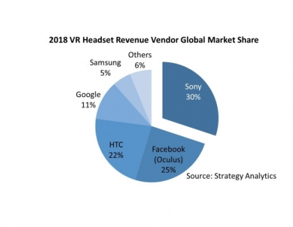VR Hardware Market Transitions to Higher Quality