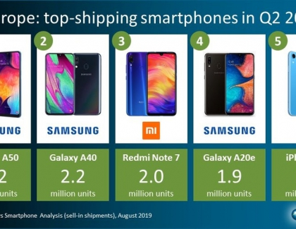 Samsung's A series Led European Smartphone Sales in Q2