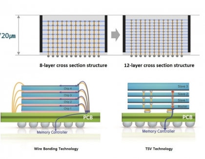 Samsung Develops First 12-Layer 3D-TSV Chip Packaging Technology