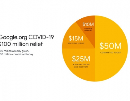 Google Announces 100 Million Contribution to COVID-19 Relief