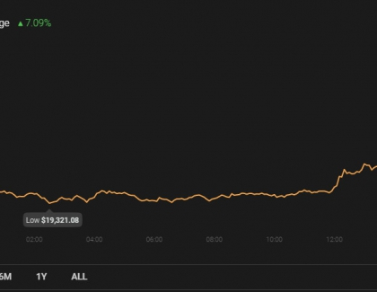 Bitcoin breaks the US$20,000 barrier for the first time in history