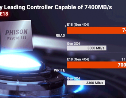 Phison e18 to be Fastest PCIe Gen 4x4 NVMe SSD Controller going for 7400 MB/s