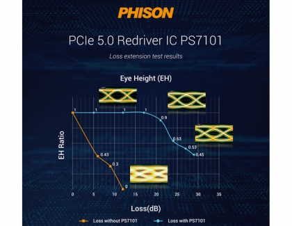 Phison Enters High Speed IC Market - Solves Motherboard Compatibility Problems Caused by PCIe 5.0 High-Speed Interface