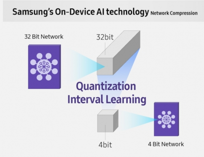 Samsung Introduces A High-Speed, Low-Power NPU Solution for AI Deep Learning