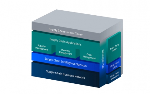 New IBM Sterling Supply Chain Suite Takes Aim at $50 Billion Market
