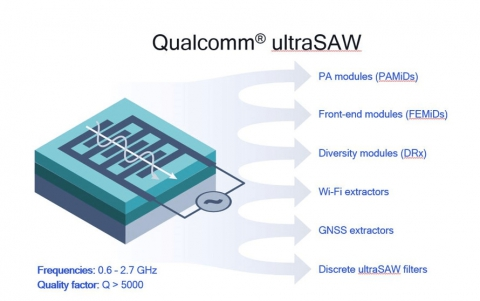 Qualcomm Says ultraSAW RF Filter Technology for 5G/4G Mobile Devices Improves Radio-Frequency Performance