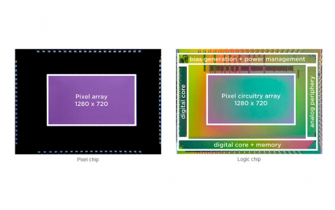 Sony and Prophesee Develop a Stacked Event-Based Vision Sensor With the Industry's Smallest  Pixels and Highest HDR Performance