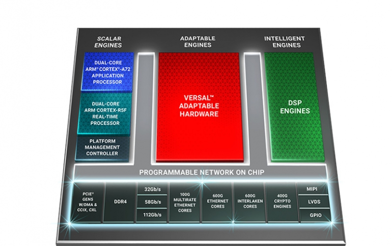 Xilinx Unveils Versal Premium Adaptable Compute Platform For Network And Cloud Acceleration